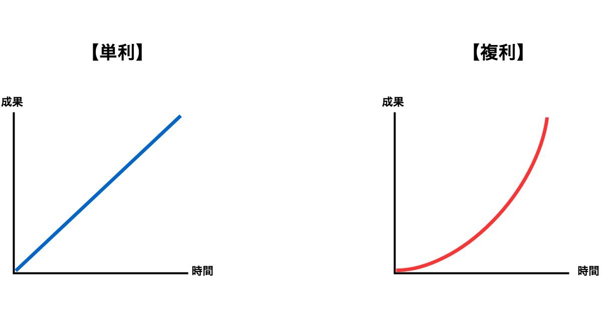 BinaryOption(バイナリーオプション) 単利 複利