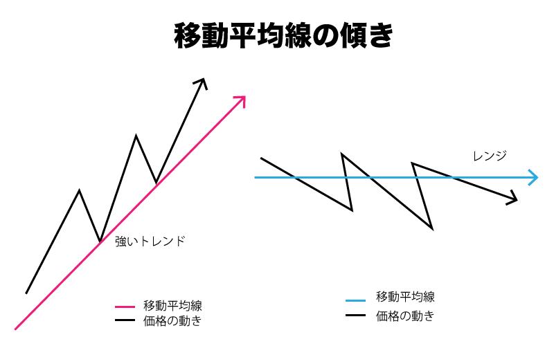 BinaryOption(バイナリーオプション) 移動平均線 傾き