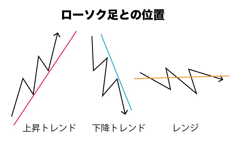 BinaryOption(バイナリーオプション) 移動平均線