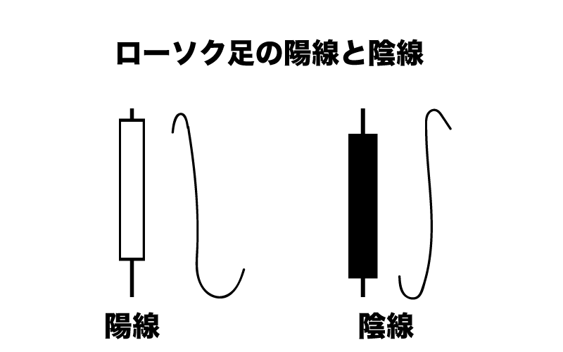 BinaryOption(バイナリーオプション) ローソク足
