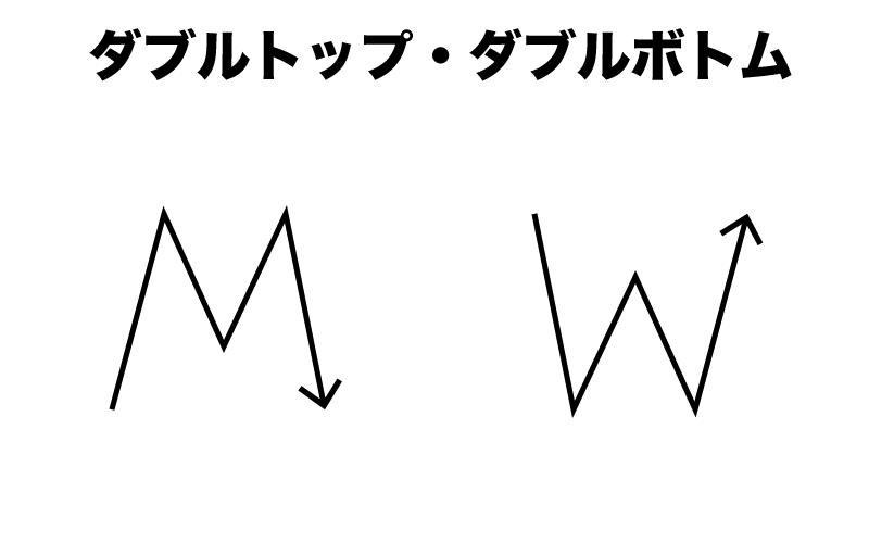 Binary Option(バイナリーオプション) ダブルトップ ダブルボトム