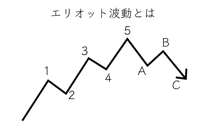 Binary Option(バイナリーオプション)  エリオット波動