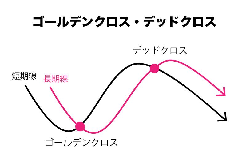 BinaryOption(バイナリーオプション) 移動平均線 ゴールデンクロス デッドクロス