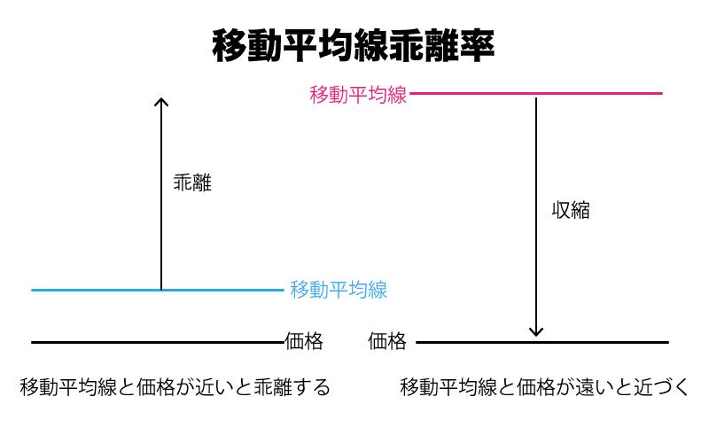 BinaryOption(バイナリーオプション) 移動平均線乖離率