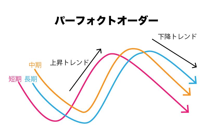 BinaryOption(バイナリーオプション) パーフェクトオーダー