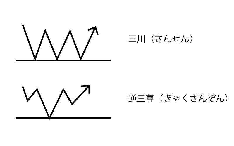 BinaryOption(バイナリーオプション) 酒田五法
