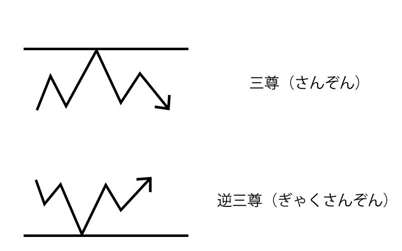 Binary Option(バイナリーオプション) 三尊 逆三尊