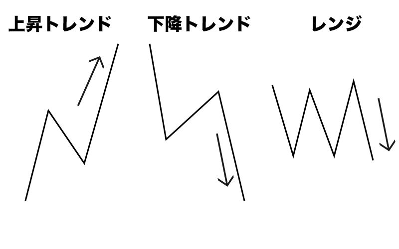 Binary Option(バイナリーオプション) 相場