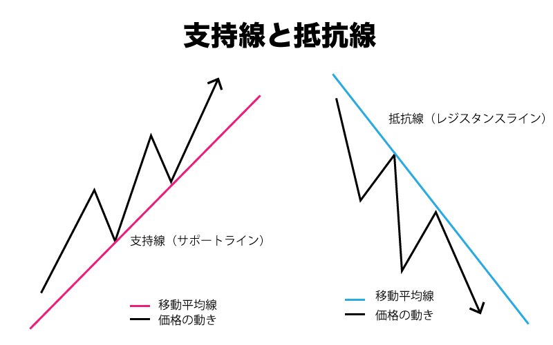 BinaryOption(バイナリーオプション) 移動平均線 支持線(サポートライン) 抵抗線(レジスタンスライン)