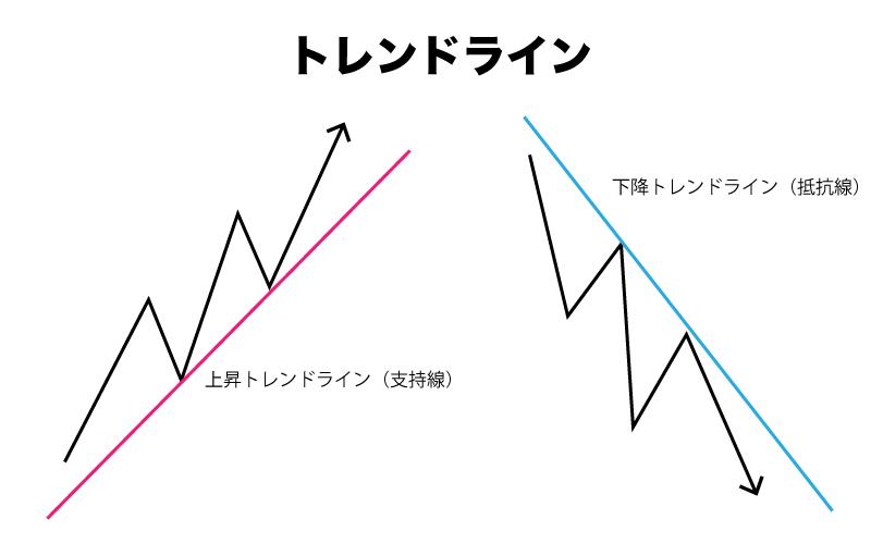 Binary Option(バイナリーオプション) トレンドライン