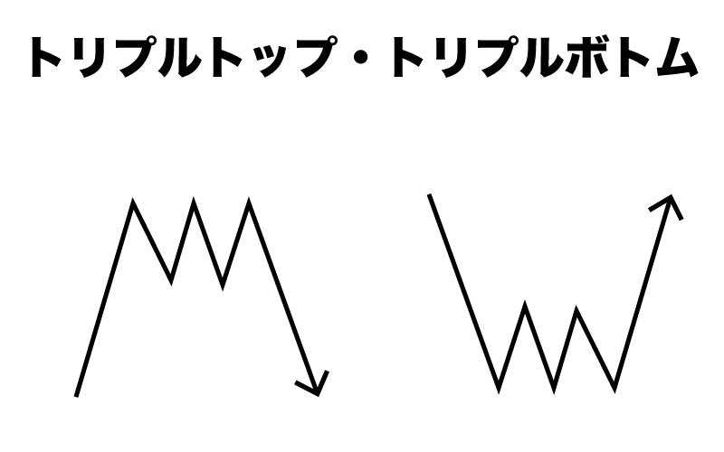 Binary Option(バイナリーオプション) トリプルトップ トリプルボトム