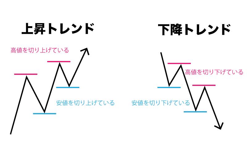 Binary Option(バイナリーオプション) ダウ理論