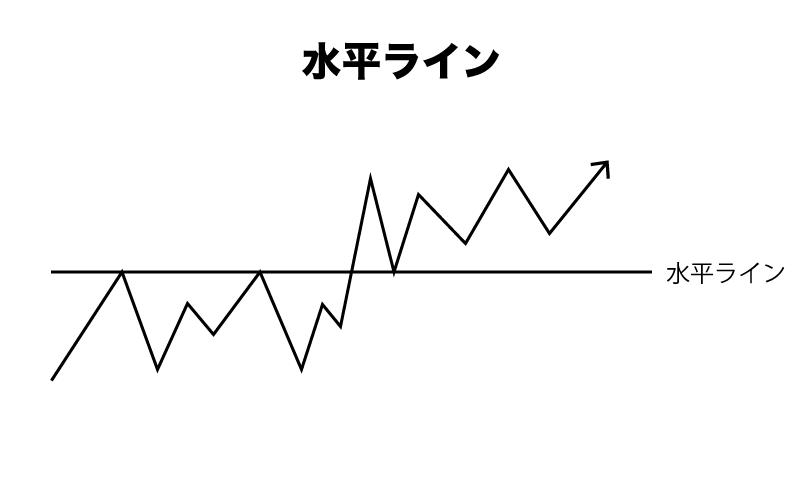 Binary Option(バイナリーオプション) 水平ライン