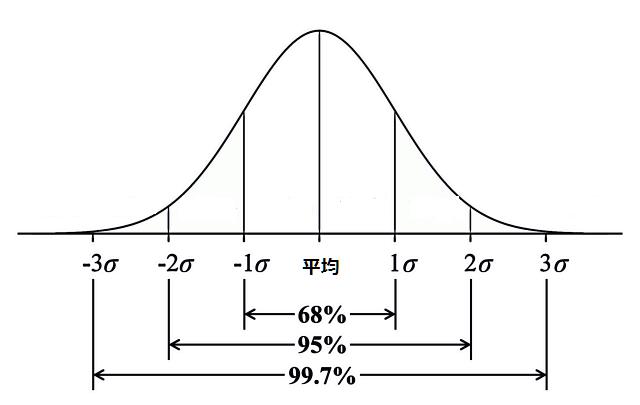 Binary Option(バイナリーオプション) 標準偏差ボラティリティ