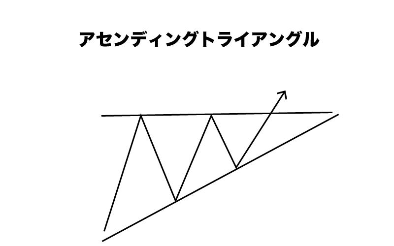 Binary Option(バイナリーオプション) フラッグ