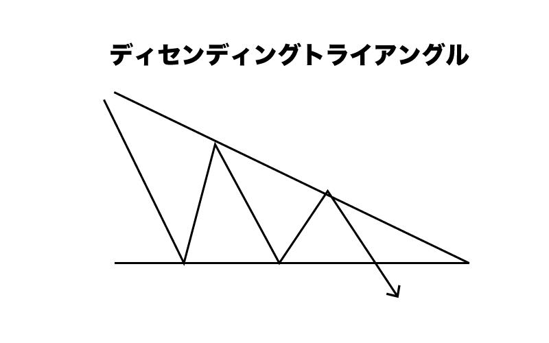 Binary Option(バイナリーオプション) ライントレード